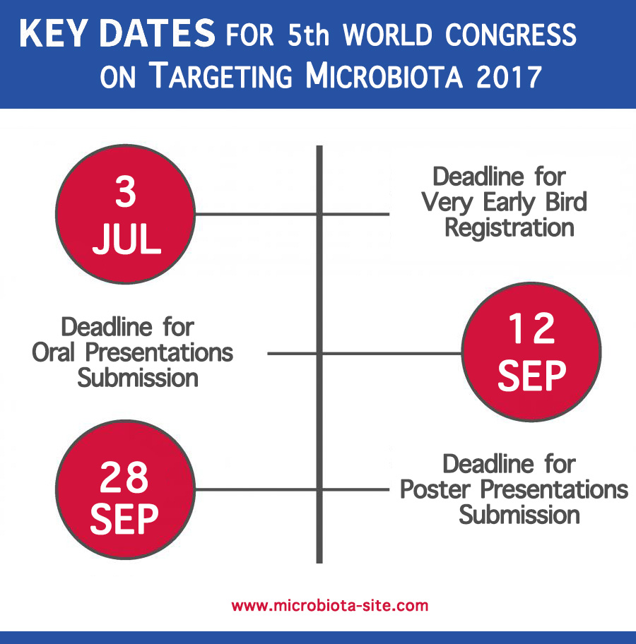 microbiota 2017 key dates early registration