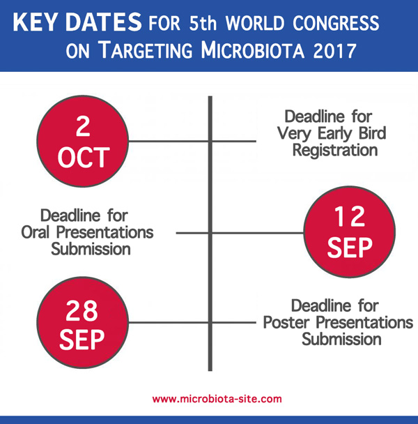 microbiota 2017 key dates october